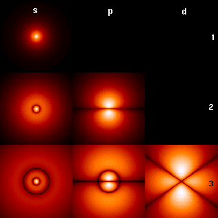 051) Animasi Excel untuk Fisika: Teori Bohr untuk Atom Hidrogen