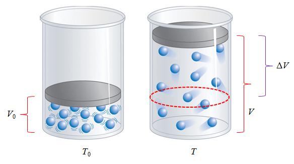 113: Fisika SMA: Permuaian Termal Gas