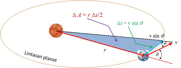 062: Fisika SMA: Hukum Kekekalan Momentum Sudut