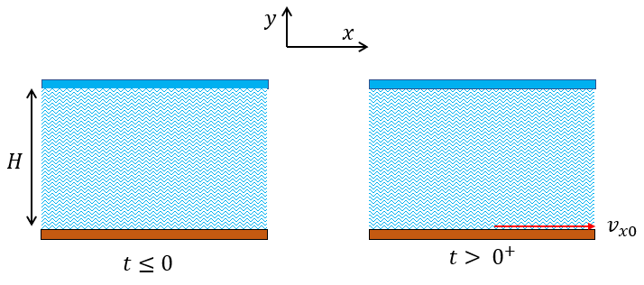 Catatan Kuliah Mekanika Fluida: Contoh Kecepatan Bergantung Waktu
